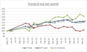 Net worth trend
