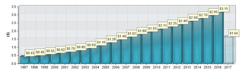 JNJ dividend history
