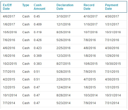 TD dividend history.jpg